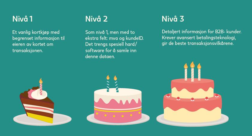cakeogram-Norsk